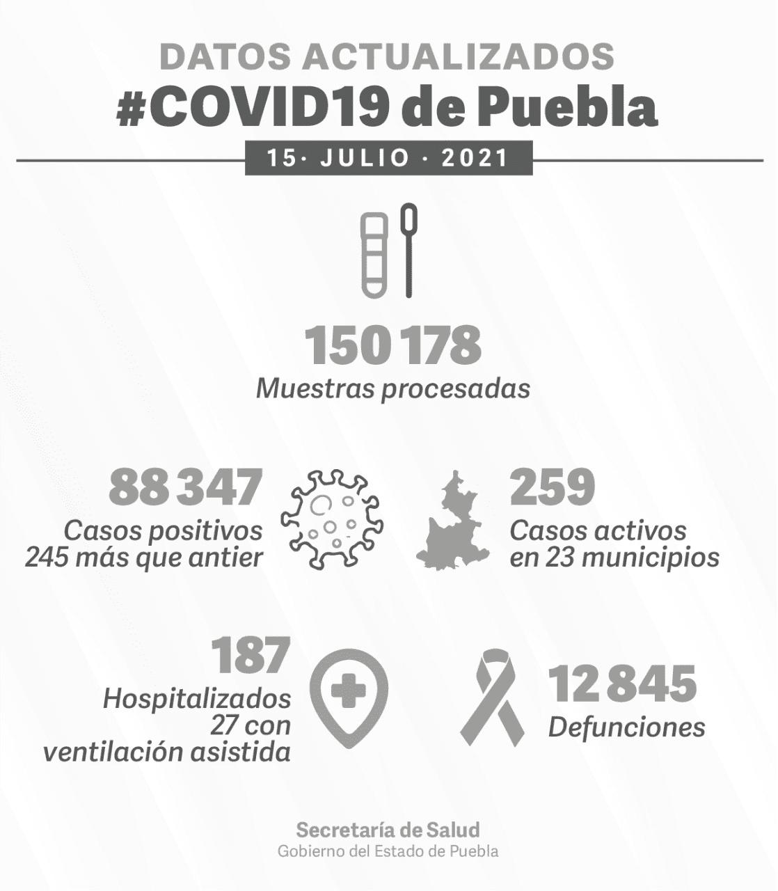 Casos de COVID van en aumento en Puebla