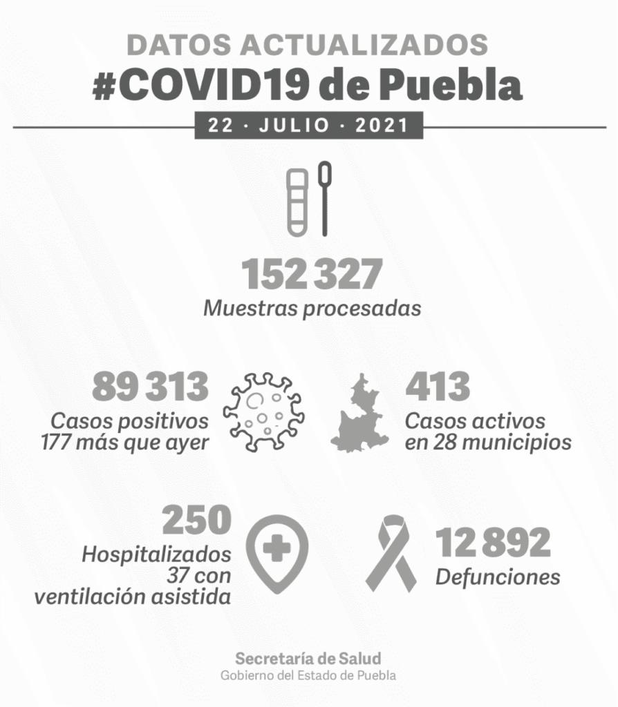 El gobierno de Puebla reportó los casos positivos de la COVID-19 este 22 de julio
